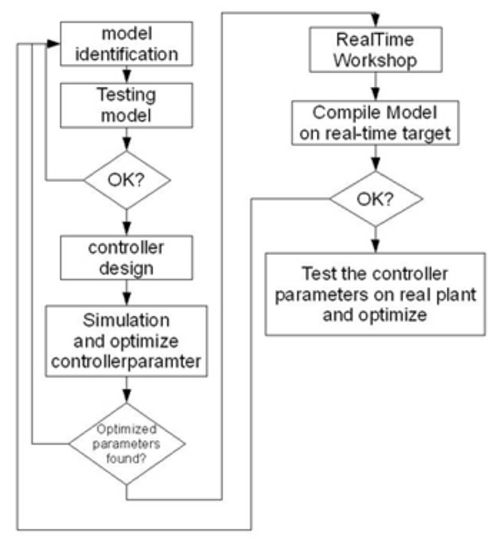 Matlab Parameter Optimization