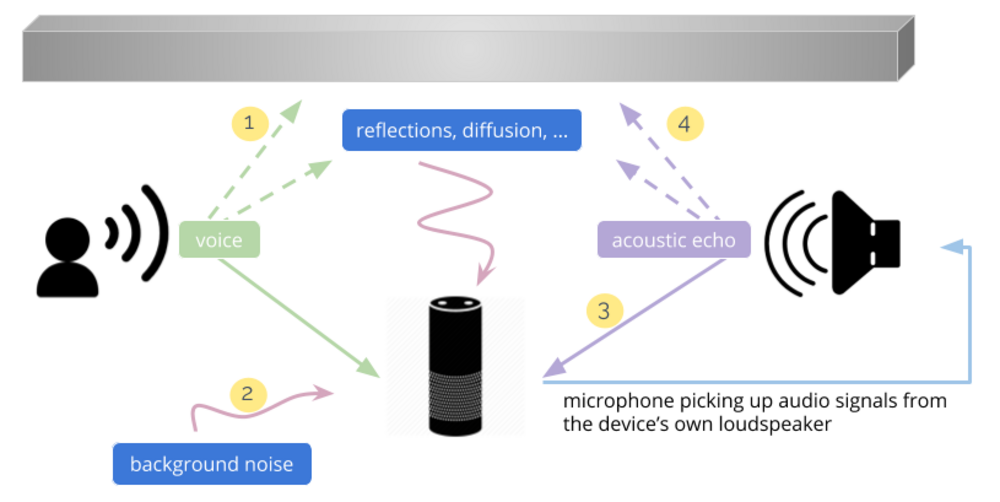 Acoustic Beamforming and Event Detection | JKU Linz