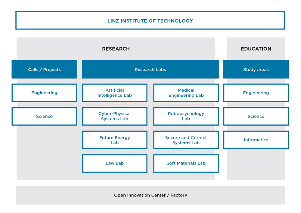 Organisational structure of Linz Institute of Technology